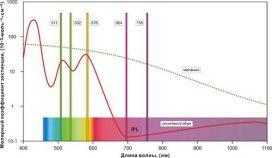 Лечение лазерами доброкачественных пигментных новообразований